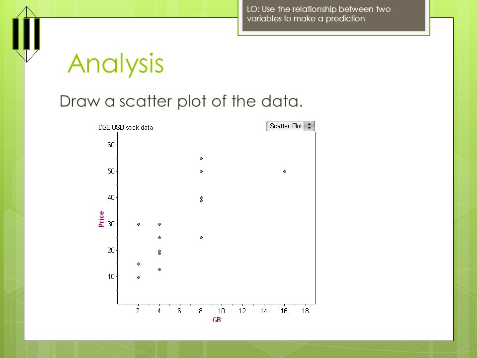 Analysis Draw a scatter plot of the data.