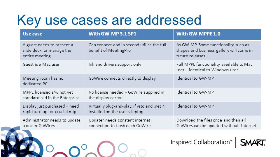 Key use cases are addressed