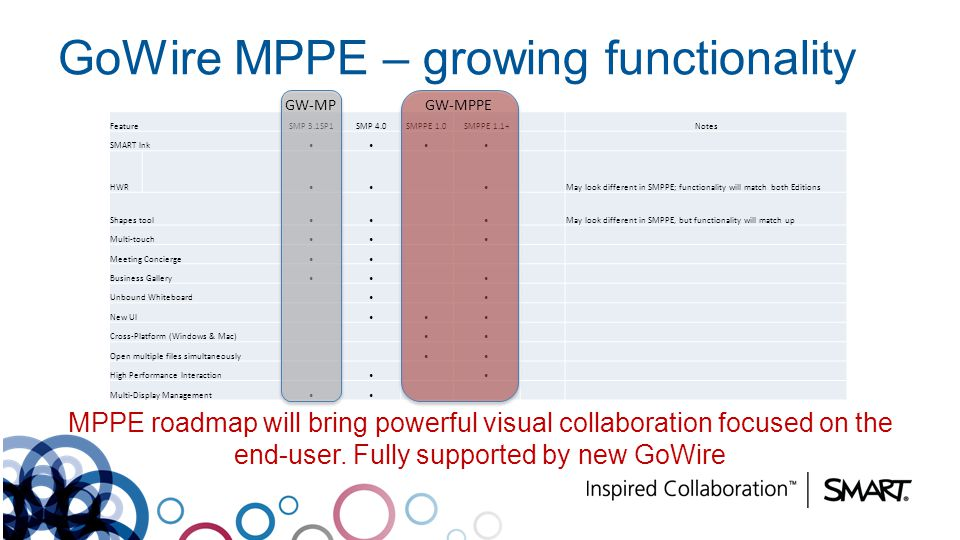 GoWire MPPE – growing functionality