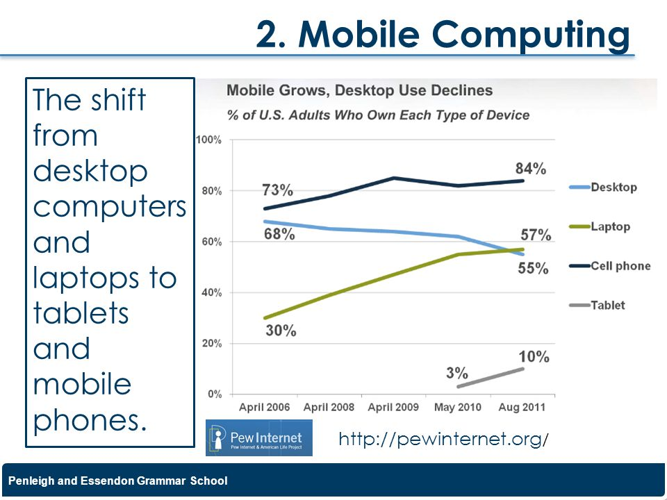 2. Mobile Computing The shift from desktop computers and laptops to tablets and mobile phones.