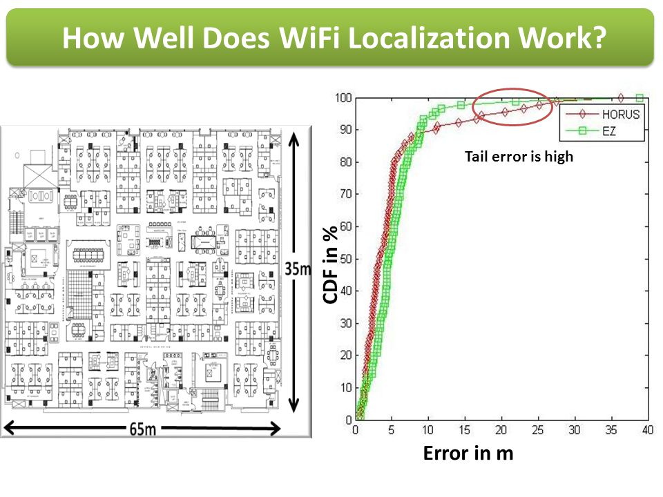How Well Does WiFi Localization Work