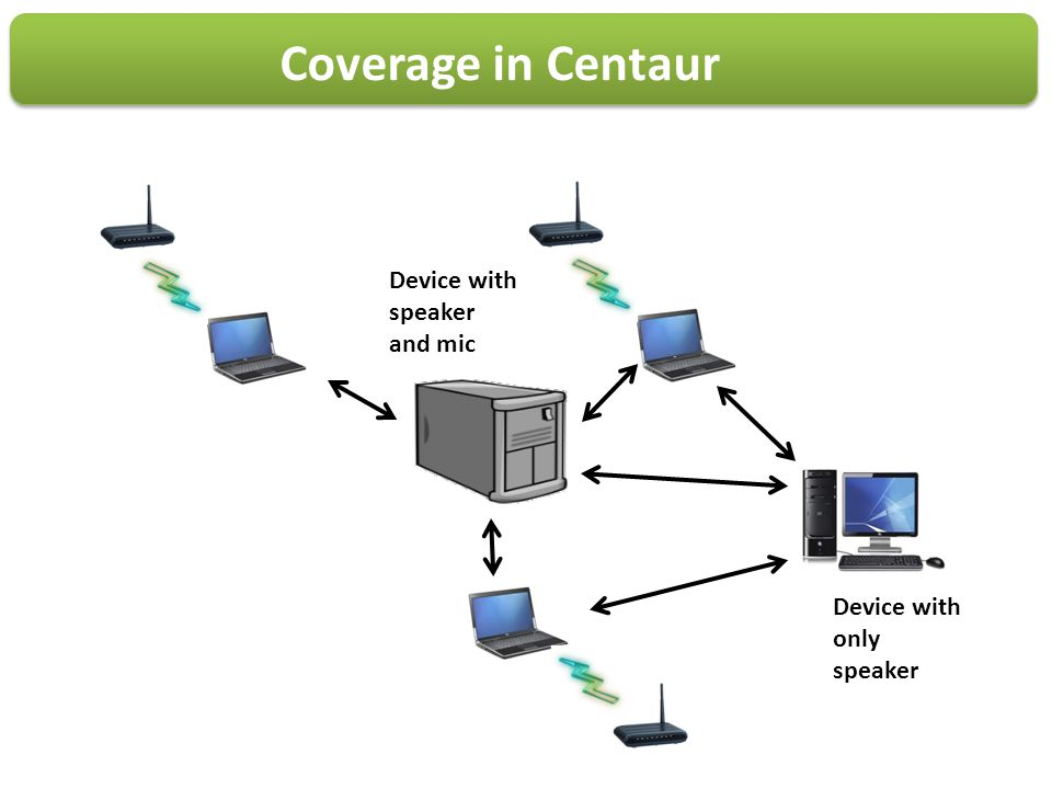 Coverage in Centaur Device with speaker and mic