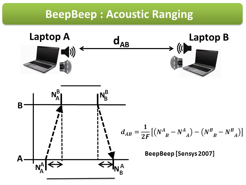 BeepBeep : Acoustic Ranging
