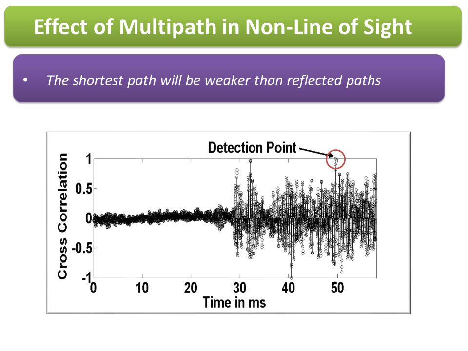 Effect of Multipath in Non-Line of Sight