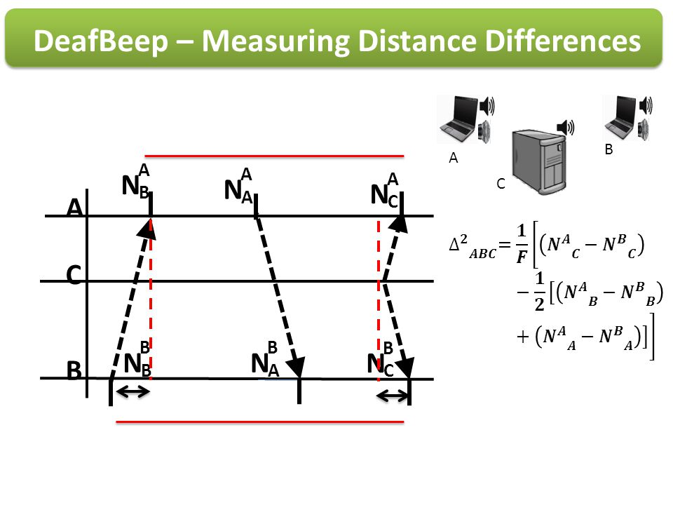 DeafBeep – Measuring Distance Differences