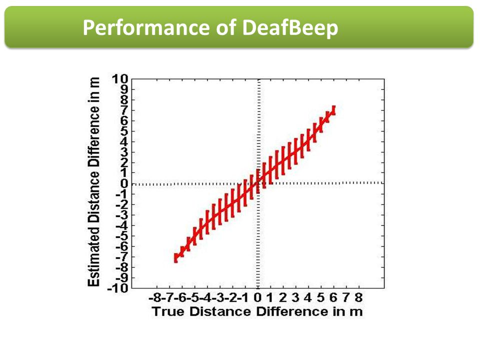 Performance of DeafBeep