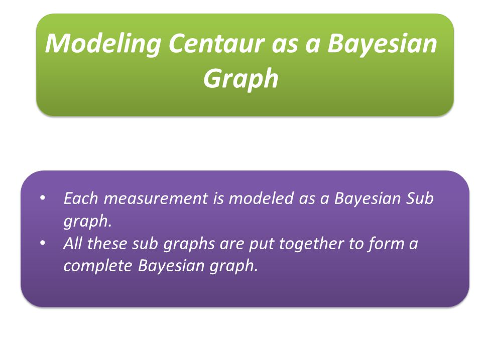 Modeling Centaur as a Bayesian Graph