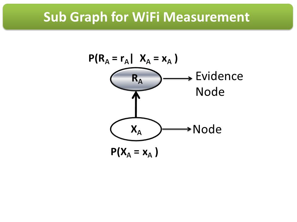 Sub Graph for WiFi Measurement