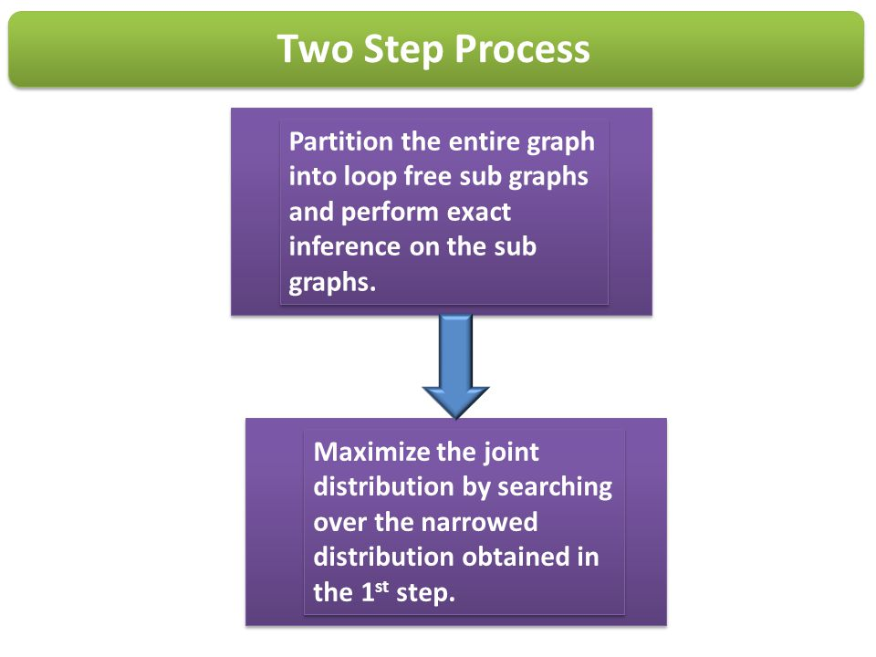 Two Step Process Partition the entire graph into loop free sub graphs and perform exact inference on the sub graphs.