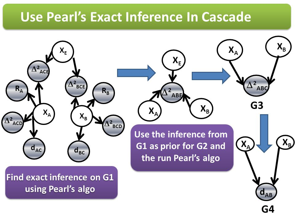 Use Pearl's Exact Inference In Cascade