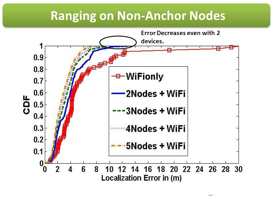 Ranging on Non-Anchor Nodes