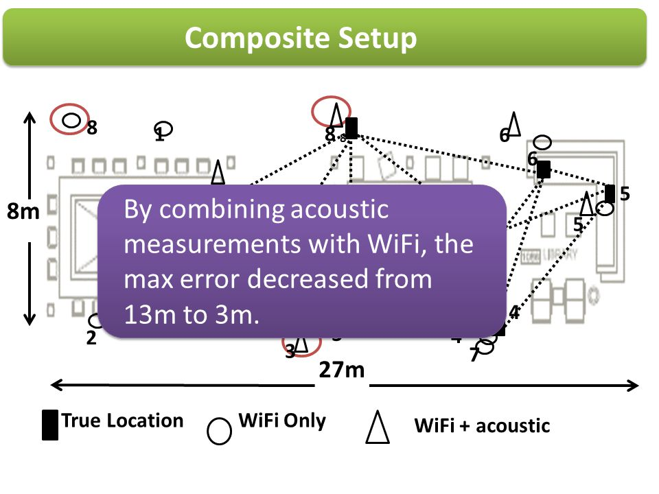 Composite Setup 8. 1. 8. 6. 8. 6. 5. 1. 8m. By combining acoustic measurements with WiFi, the max error decreased from 13m to 3m.