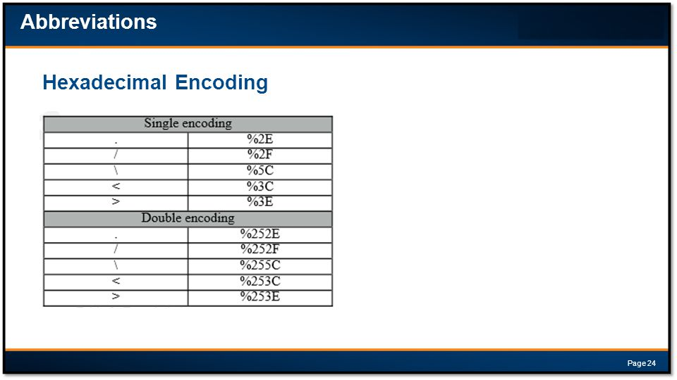Abbreviations Hexadecimal Encoding