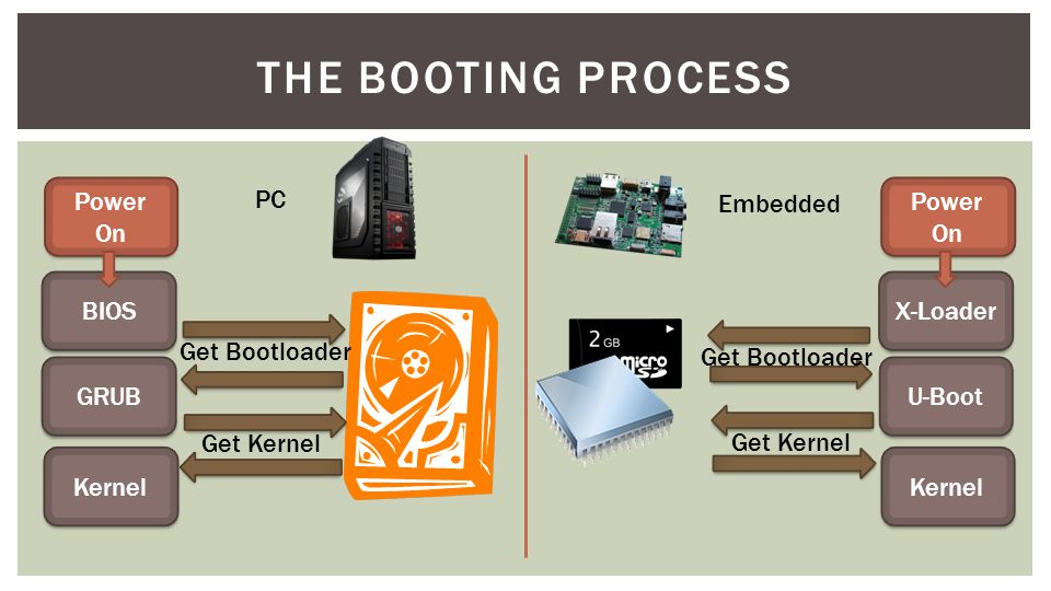 The Booting Process Power On PC Embedded Power On BIOS X-Loader