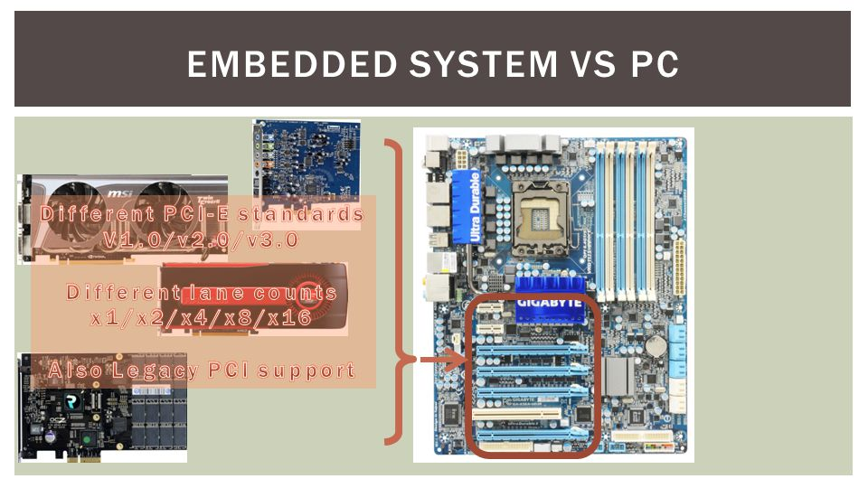 Different PCI-E standards Also Legacy PCI support