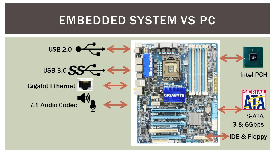Embedded System vs PC USB 2.0 USB 3.0 Intel PCH Gigabit Ethernet