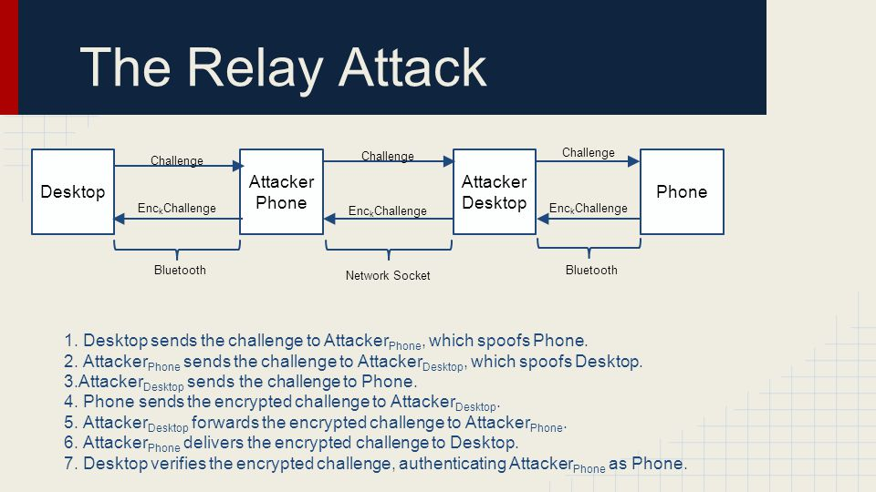 The Relay Attack Desktop AttackerPhone Attacker Desktop Phone