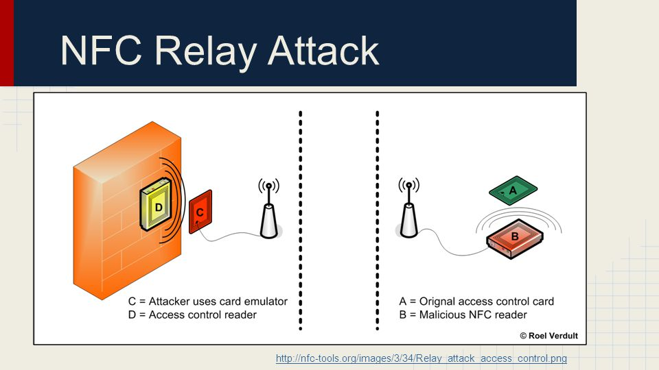NFC Relay Attack http://nfc-tools.org/images/3/34/Relay_attack_access_control.png