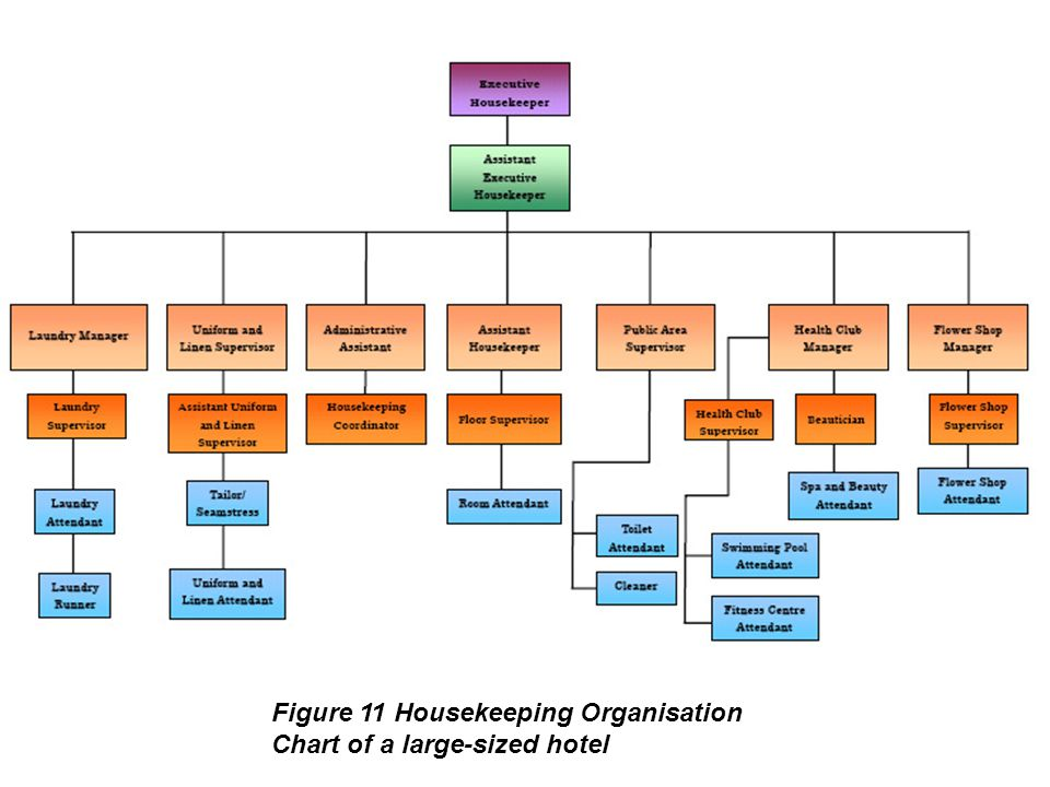 Figure 11 Housekeeping Organisation Chart of a large-sized hotel