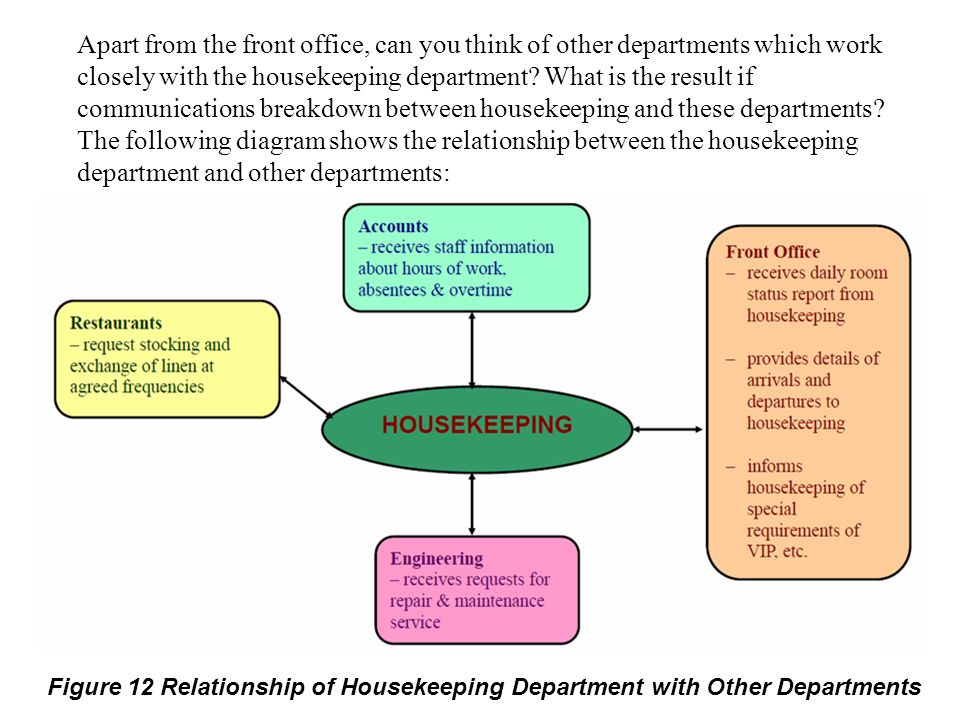 Apart from the front office, can you think of other departments which work closely with the housekeeping department What is the result if communications breakdown between housekeeping and these departments The following diagram shows the relationship between the housekeeping department and other departments: