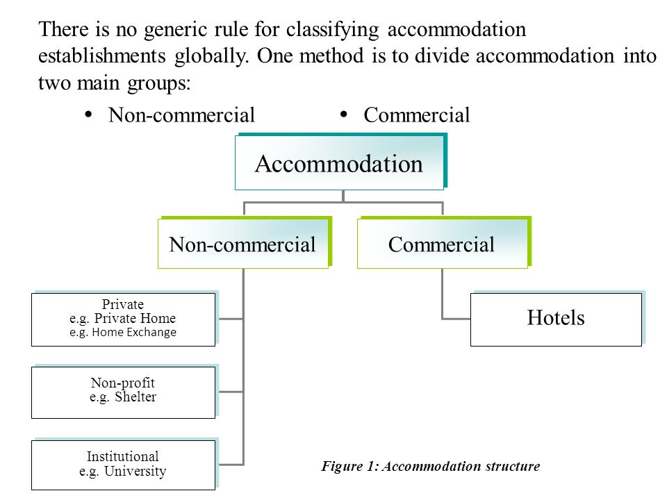 Figure 1: Accommodation structure