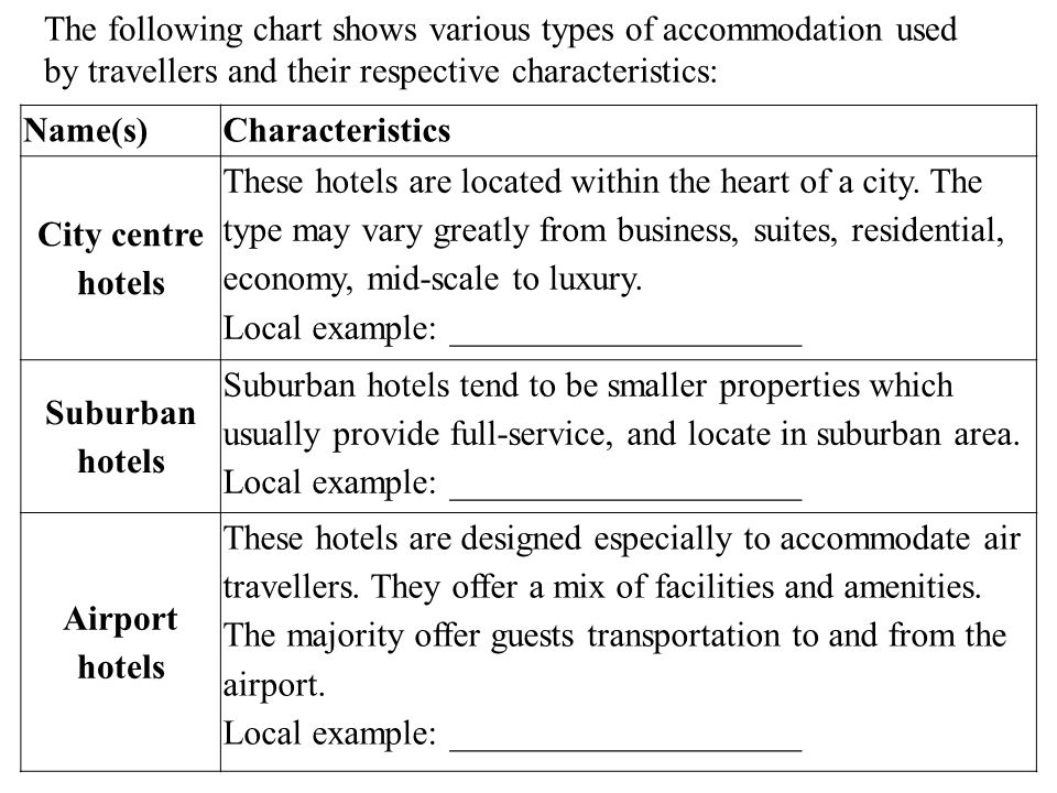 The following chart shows various types of accommodation used by travellers and their respective characteristics: