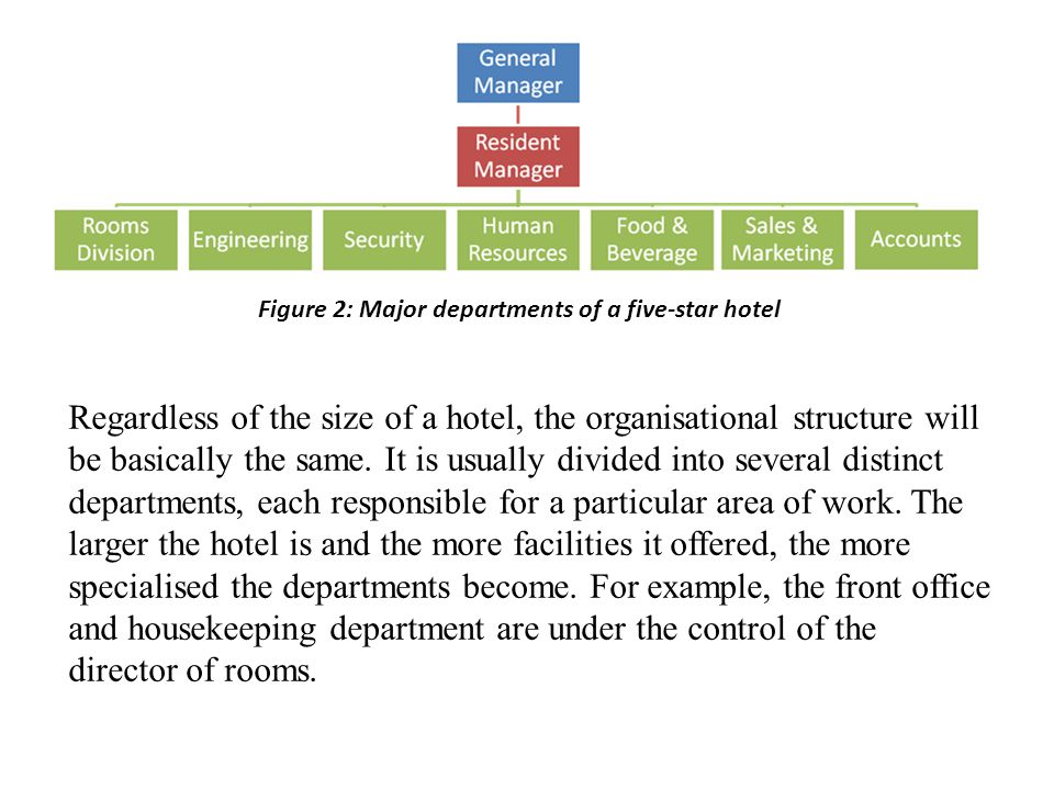 Figure 2: Major departments of a five-star hotel