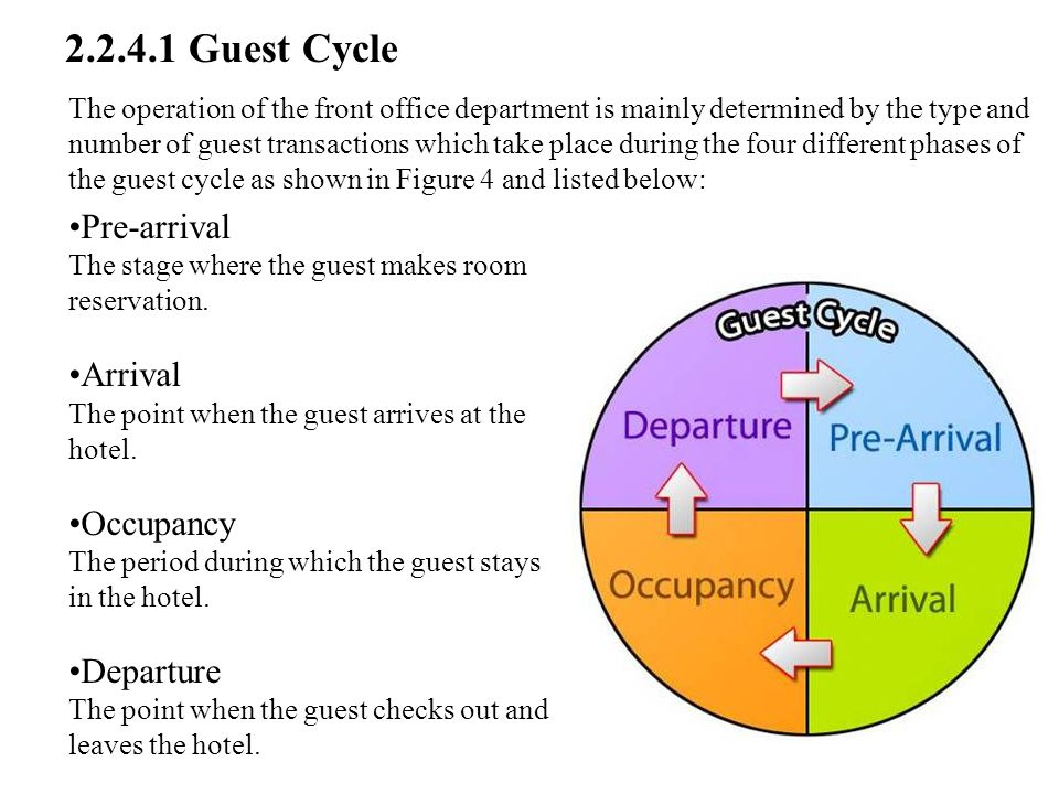 2.2.4.1 Guest Cycle Pre-arrival Arrival Occupancy Departure