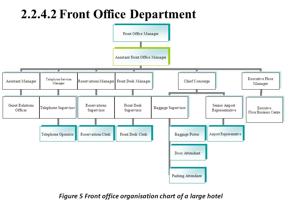 ImageSpace - Hotel Front Office Chart | gmispace com