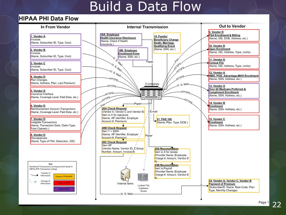 Build a Data Flow