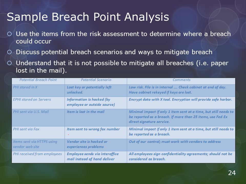 Sample Breach Point Analysis