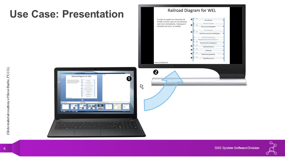 Use Case: Presentation