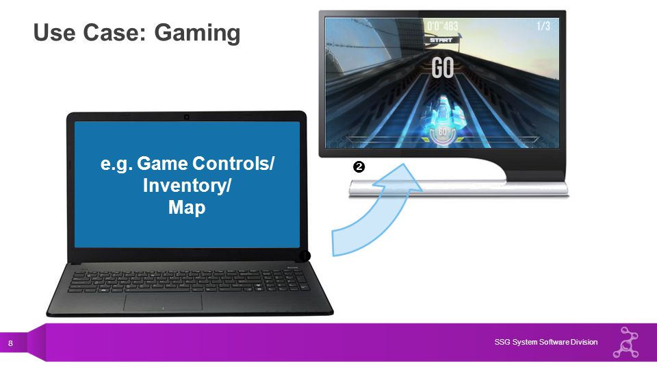 Use Case: Gaming e.g. Game Controls/ Inventory/ Map  