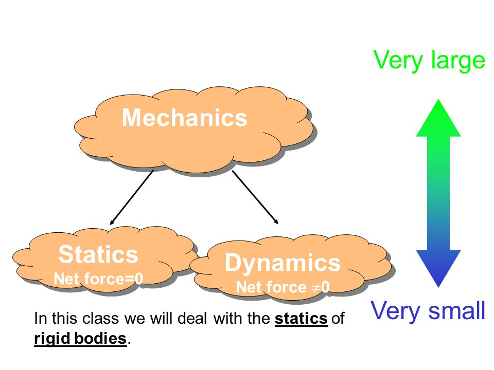 Very large Very small Mechanics Statics Dynamics Net force=0
