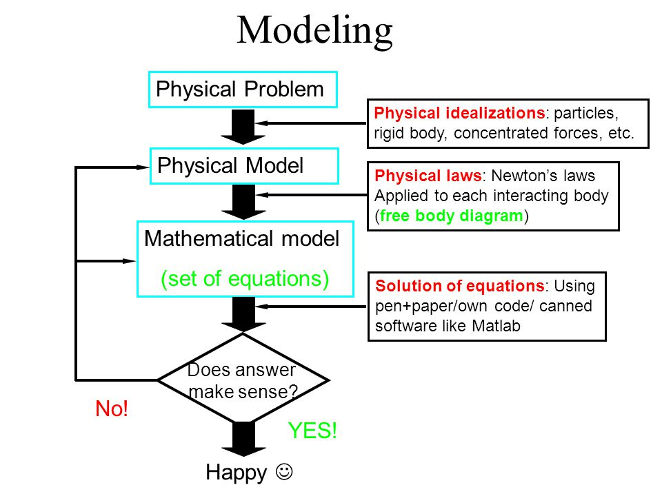 Modeling Physical Problem Physical Model Mathematical model