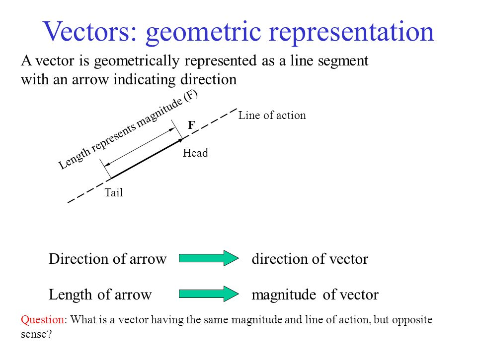 Vectors: geometric representation