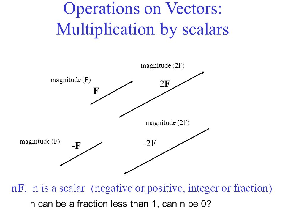 Operations on Vectors: Multiplication by scalars