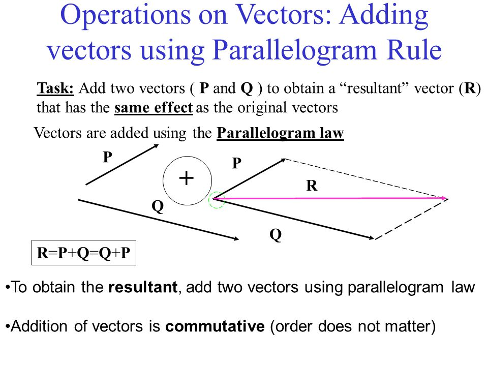 Operations on Vectors: Adding vectors using Parallelogram Rule