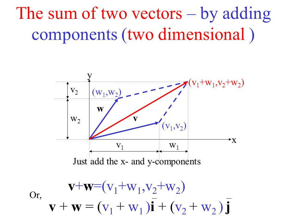 The sum of two vectors – by adding components (two dimensional )