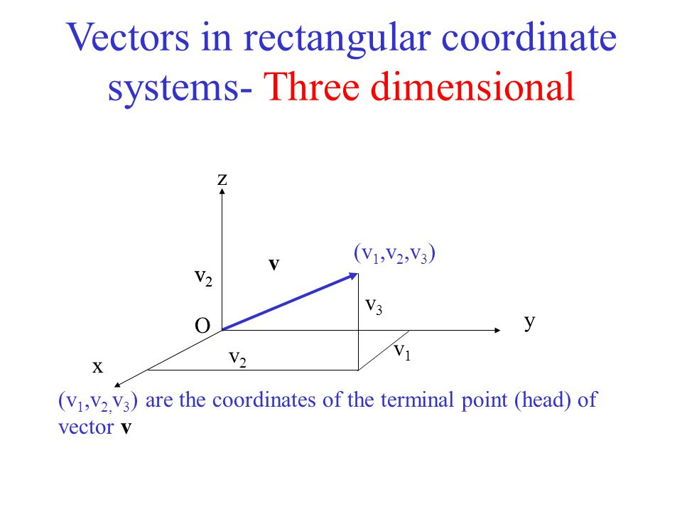 Vectors in rectangular coordinate systems- Three dimensional