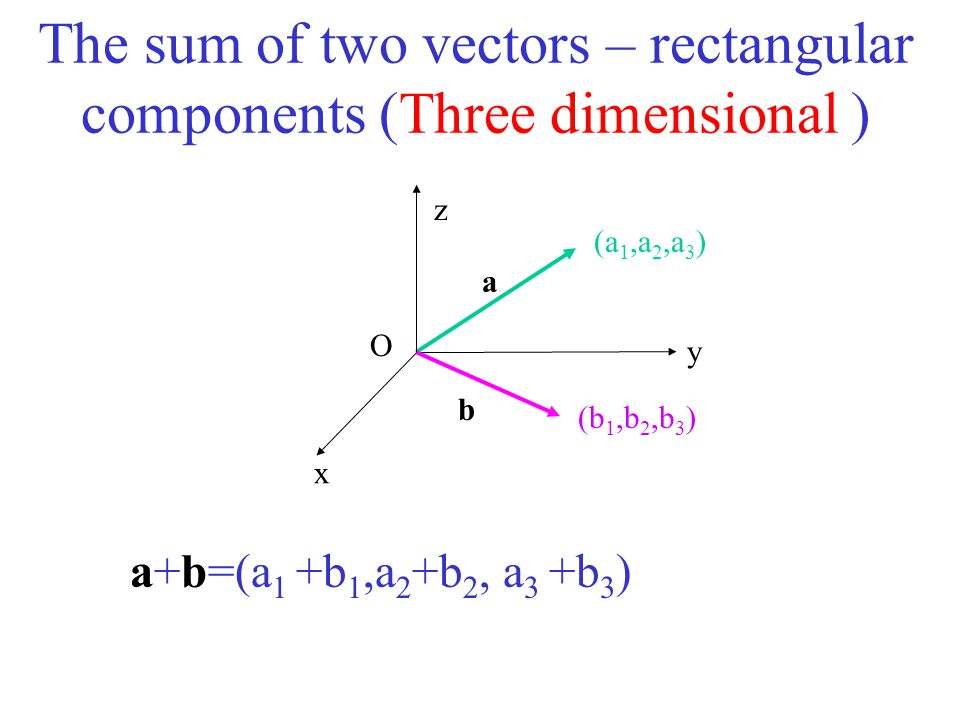 The sum of two vectors – rectangular components (Three dimensional )