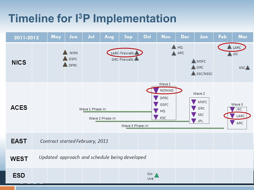 Timeline for I3P Implementation