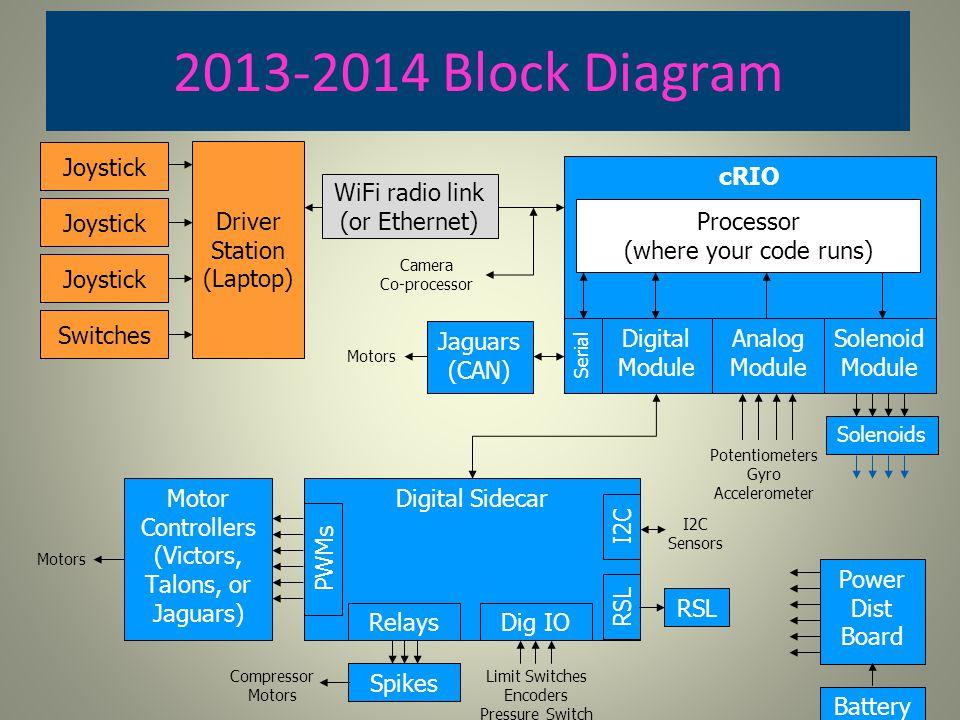 2013-2014 Block Diagram Joystick Driver Station (Laptop) cRIO