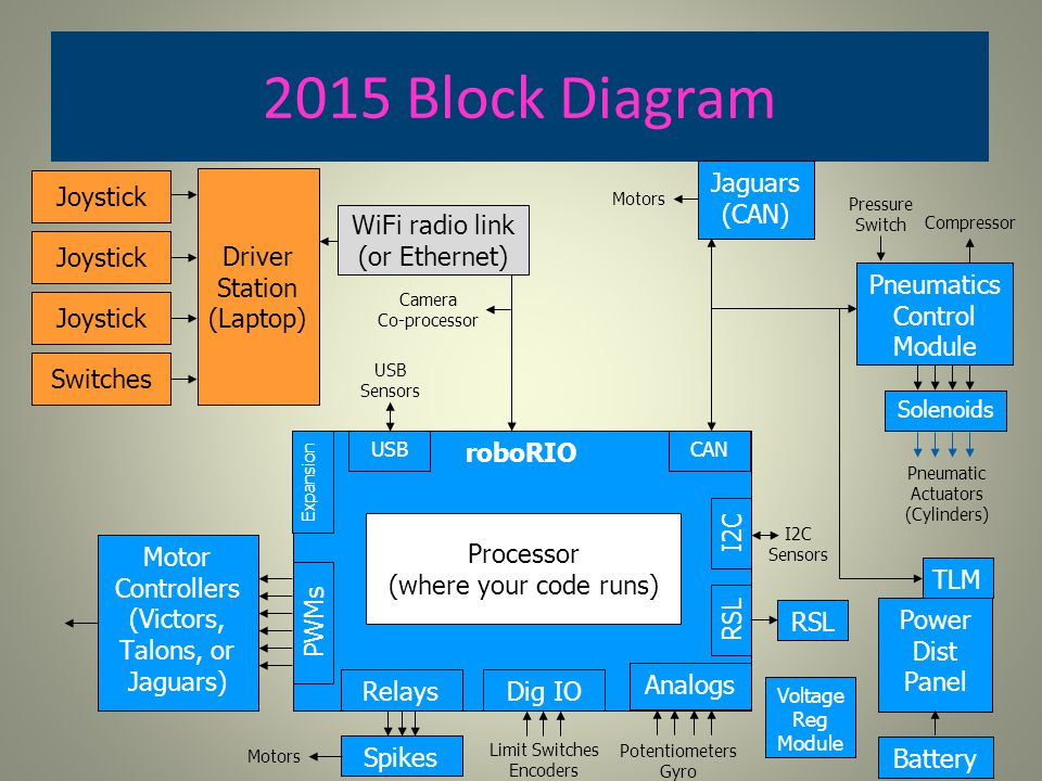 2015 Block Diagram Jaguars (CAN) Joystick Driver Station (Laptop)