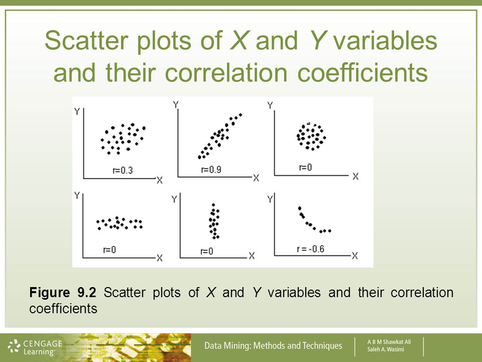 Scatter plots of X and Y variables and their correlation coefficients