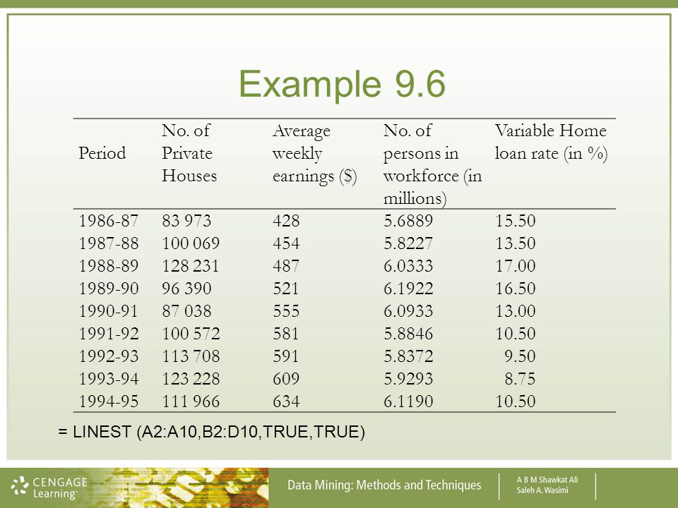 Example 9.6 Period No. of Private Houses Average weekly earnings ($)