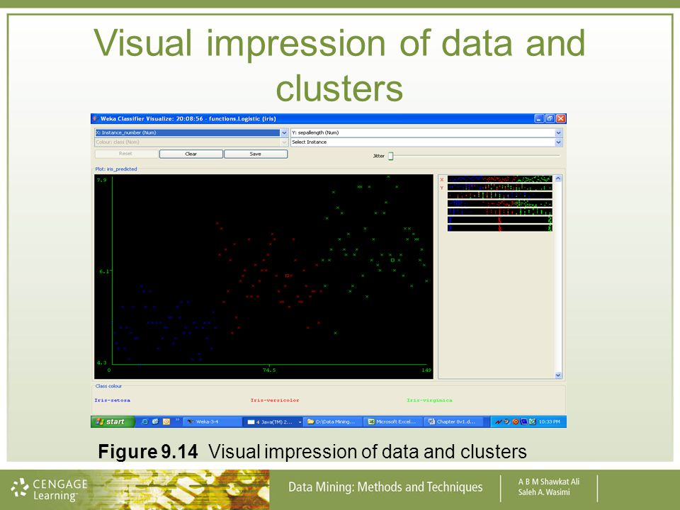 Visual impression of data and clusters