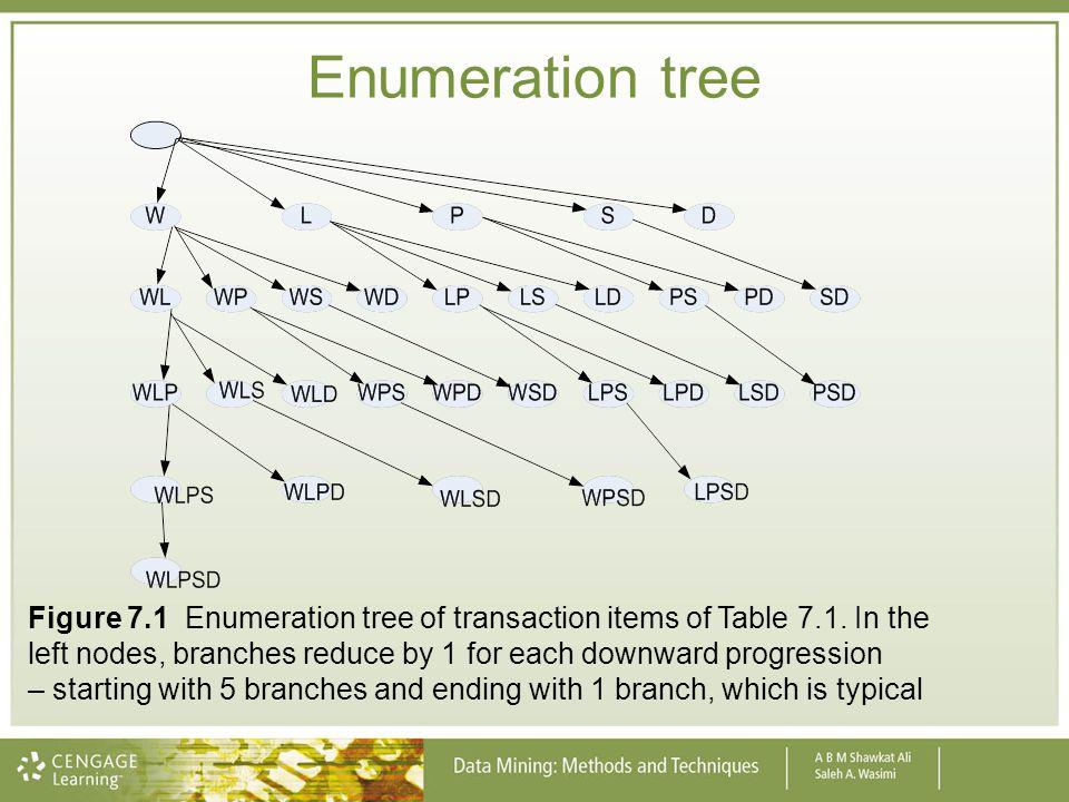 Enumeration tree
