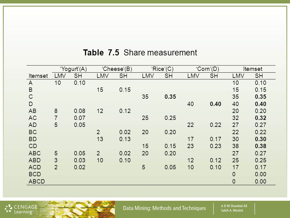 Table 7.5 Share measurement