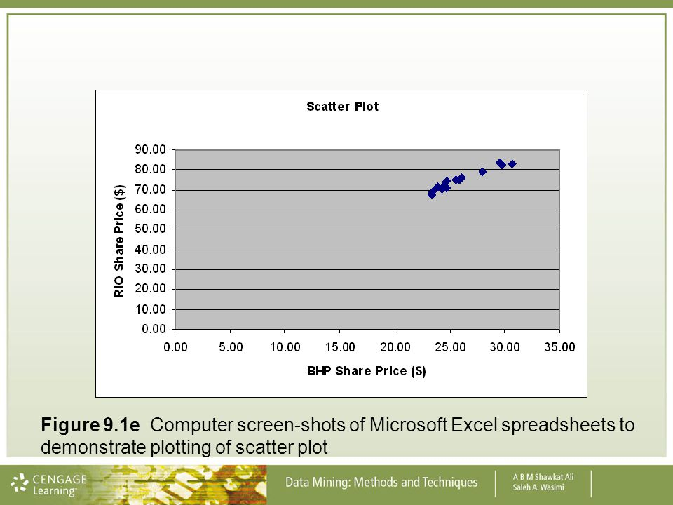 Figure 9.1e Computer screen-shots of Microsoft Excel spreadsheets to